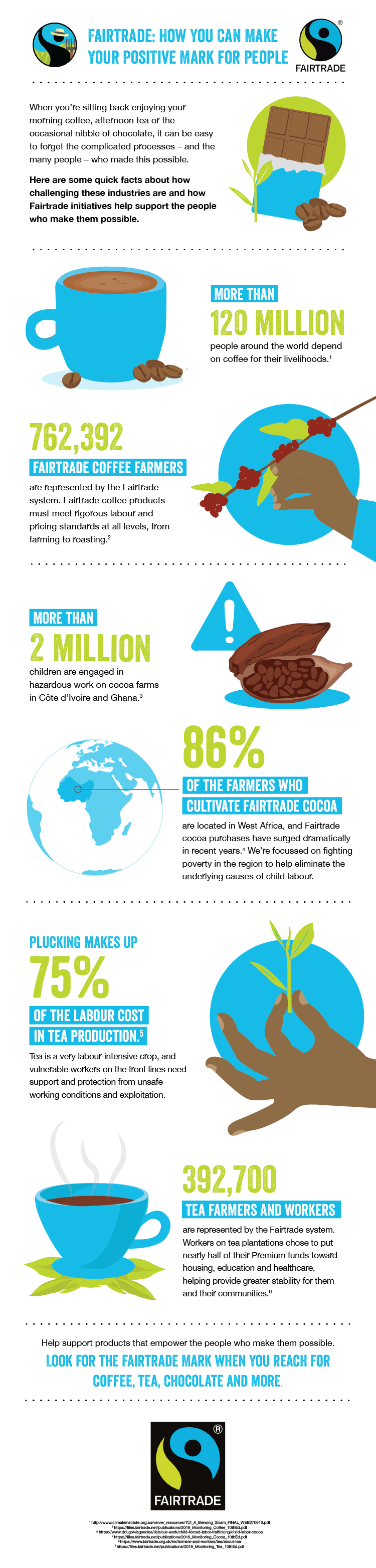 Infographic - Fairtrade people